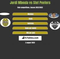 Jordi Mboula vs Stef Peeters h2h player stats