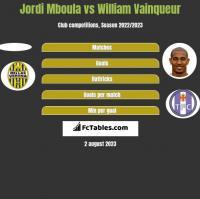 Jordi Mboula vs William Vainqueur h2h player stats