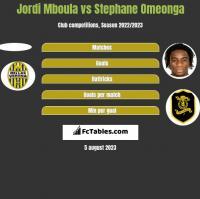 Jordi Mboula vs Stephane Omeonga h2h player stats