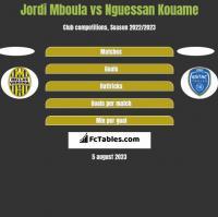 Jordi Mboula vs Nguessan Kouame h2h player stats