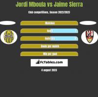Jordi Mboula vs Jaime Sierra h2h player stats