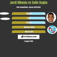 Jordi Mboula vs Colin Dagba h2h player stats