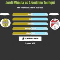 Jordi Mboula vs Azzeddine Toufiqui h2h player stats