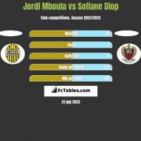 Jordi Mboula vs Sofiane Diop h2h player stats