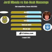Jordi Mboula vs Han-Noah Massengo h2h player stats
