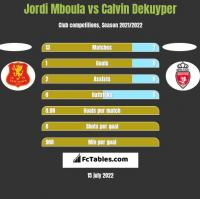 Jordi Mboula vs Calvin Dekuyper h2h player stats