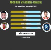 Abel Ruiz vs Adnan Januzaj h2h player stats
