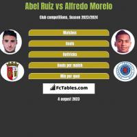 Abel Ruiz vs Alfredo Morelo h2h player stats
