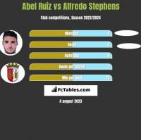 Abel Ruiz vs Alfredo Stephens h2h player stats