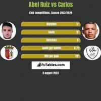 Abel Ruiz vs Carlos h2h player stats