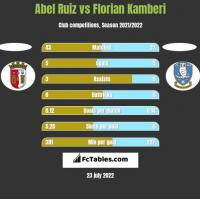 Abel Ruiz vs Florian Kamberi h2h player stats