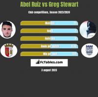 Abel Ruiz vs Greg Stewart h2h player stats