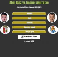 Abel Ruiz vs Imanol Agirretxe h2h player stats