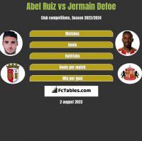 Abel Ruiz vs Jermain Defoe h2h player stats