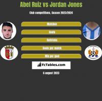 Abel Ruiz vs Jordan Jones h2h player stats