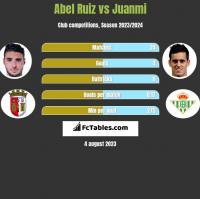 Abel Ruiz vs Juanmi h2h player stats