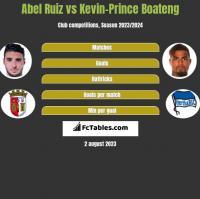 Abel Ruiz vs Kevin-Prince Boateng h2h player stats