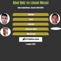 Abel Ruiz vs Lionel Messi h2h player stats