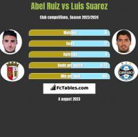 Abel Ruiz vs Luis Suarez h2h player stats