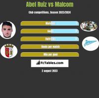 Abel Ruiz vs Malcom h2h player stats
