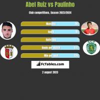 Abel Ruiz vs Paulinho h2h player stats
