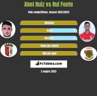 Abel Ruiz vs Rui Fonte h2h player stats