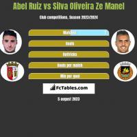 Abel Ruiz vs Silva Oliveira Ze Manel h2h player stats