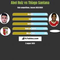Abel Ruiz vs Thiago Santana h2h player stats