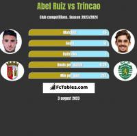 Abel Ruiz vs Trincao h2h player stats