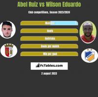 Abel Ruiz vs Wilson Eduardo h2h player stats