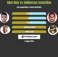 Abel Ruiz vs Guilherme Schettine h2h player stats