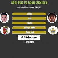 Abel Ruiz vs Abou Ouattara h2h player stats