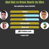 Abel Ruiz vs Bruno Duarte da Silva h2h player stats
