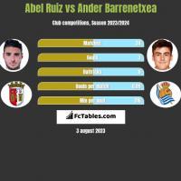 Abel Ruiz vs Ander Barrenetxea h2h player stats
