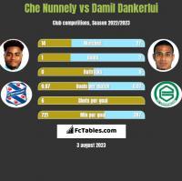 Che Nunnely vs Damil Dankerlui h2h player stats