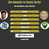 Che Nunnely vs Donny Gorter h2h player stats