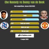 Che Nunnely vs Donny van de Beek h2h player stats