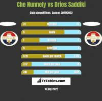 Che Nunnely vs Dries Saddiki h2h player stats