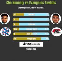 Che Nunnely vs Evangelos Pavlidis h2h player stats