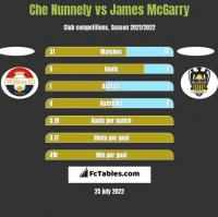 Che Nunnely vs James McGarry h2h player stats