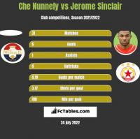Che Nunnely vs Jerome Sinclair h2h player stats