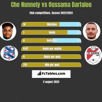 Che Nunnely vs Oussama Darfalou h2h player stats