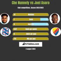 Che Nunnely vs Joel Asoro h2h player stats