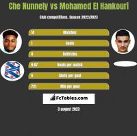 Che Nunnely vs Mohamed El Hankouri h2h player stats