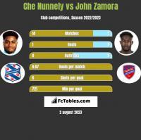 Che Nunnely vs John Zamora h2h player stats