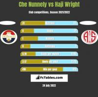 Che Nunnely vs Haji Wright h2h player stats