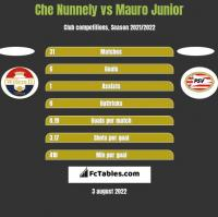 Che Nunnely vs Mauro Junior h2h player stats