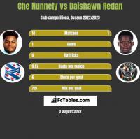 Che Nunnely vs Daishawn Redan h2h player stats