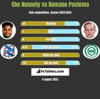 Che Nunnely vs Romano Postema h2h player stats