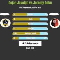 Dejan Joveljic vs Jeremy Doku h2h player stats